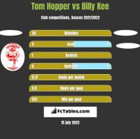 Tom Hopper vs Billy Kee h2h player stats