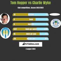 Tom Hopper vs Charlie Wyke h2h player stats