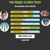 Tom Hopper vs Chris Porter h2h player stats