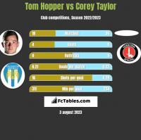 Tom Hopper vs Corey Taylor h2h player stats
