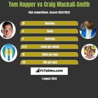 Tom Hopper vs Craig Mackail-Smith h2h player stats