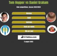 Tom Hopper vs Daniel Graham h2h player stats