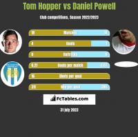 Tom Hopper vs Daniel Powell h2h player stats