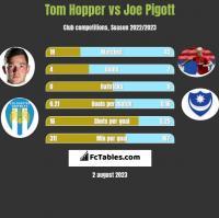 Tom Hopper vs Joe Pigott h2h player stats