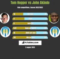 Tom Hopper vs John Akinde h2h player stats