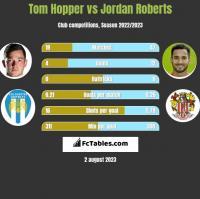 Tom Hopper vs Jordan Roberts h2h player stats