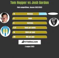 Tom Hopper vs Josh Gordon h2h player stats