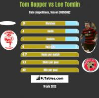 Tom Hopper vs Lee Tomlin h2h player stats