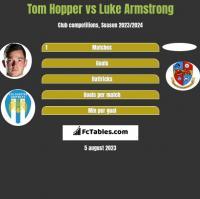 Tom Hopper vs Luke Armstrong h2h player stats