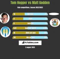 Tom Hopper vs Matt Godden h2h player stats