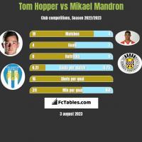 Tom Hopper vs Mikael Mandron h2h player stats