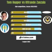 Tom Hopper vs Offrande Zanzala h2h player stats