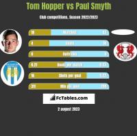 Tom Hopper vs Paul Smyth h2h player stats