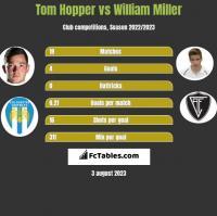 Tom Hopper vs William Miller h2h player stats