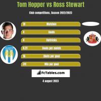 Tom Hopper vs Ross Stewart h2h player stats