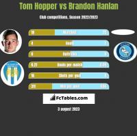 Tom Hopper vs Brandon Hanlan h2h player stats