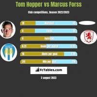 Tom Hopper vs Marcus Forss h2h player stats