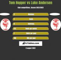 Tom Hopper vs Luke Andersen h2h player stats