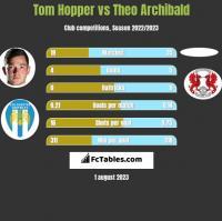 Tom Hopper vs Theo Archibald h2h player stats