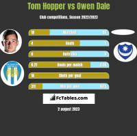 Tom Hopper vs Owen Dale h2h player stats