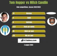 Tom Hopper vs Mitch Candlin h2h player stats
