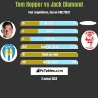 Tom Hopper vs Jack Diamond h2h player stats