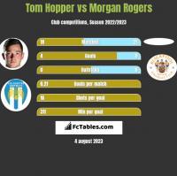 Tom Hopper vs Morgan Rogers h2h player stats