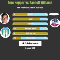 Tom Hopper vs Randell Williams h2h player stats