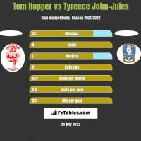 Tom Hopper vs Tyreece John-Jules h2h player stats