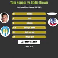 Tom Hopper vs Eddie Brown h2h player stats