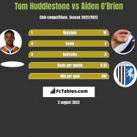 Tom Huddlestone vs Aiden O'Brien h2h player stats