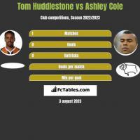 Tom Huddlestone vs Ashley Cole h2h player stats