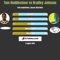 Tom Huddlestone vs Bradley Johnson h2h player stats
