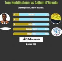 Tom Huddlestone vs Callum O'Dowda h2h player stats