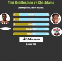 Tom Huddlestone vs Che Adams h2h player stats