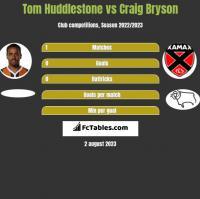 Tom Huddlestone vs Craig Bryson h2h player stats