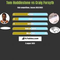 Tom Huddlestone vs Craig Forsyth h2h player stats