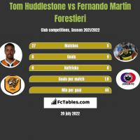 Tom Huddlestone vs Fernando Martin Forestieri h2h player stats