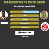 Tom Huddlestone vs Graeme Shinnie h2h player stats