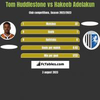 Tom Huddlestone vs Hakeeb Adelakun h2h player stats