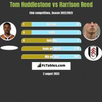 Tom Huddlestone vs Harrison Reed h2h player stats