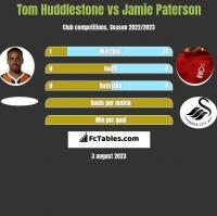 Tom Huddlestone vs Jamie Paterson h2h player stats