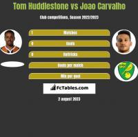 Tom Huddlestone vs Joao Carvalho h2h player stats