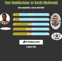 Tom Huddlestone vs Kevin McDonald h2h player stats
