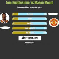 Tom Huddlestone vs Mason Mount h2h player stats