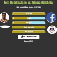 Tom Huddlestone vs Adama Diakhaby h2h player stats