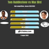 Tom Huddlestone vs Max Bird h2h player stats