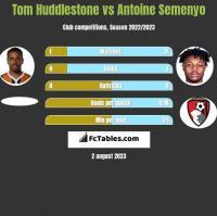 Tom Huddlestone vs Antoine Semenyo h2h player stats