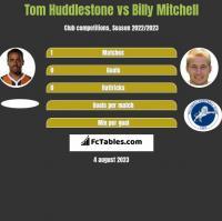 Tom Huddlestone vs Billy Mitchell h2h player stats