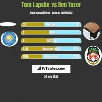 Tom Lapslie vs Ben Tozer h2h player stats